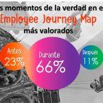 OnBoarding y Desarrollo, las favoritas de la employee experience